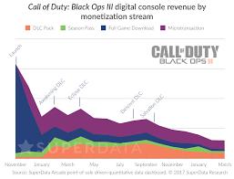 Black Ops 3 Digital Revenue Breakdown Blackops3