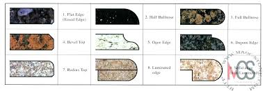 countertops edges options granite edge styles granite edge styles impressive granite edge options according minimalist article