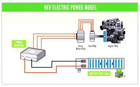 electric car motor diagram. Plain Car Symbols  Archaicfair Hybrid Todd Biancos Blog Car Motor Diagram  For Electric