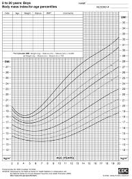 Bmi Height Weight Chart Bmi Calculator Body Mass Index