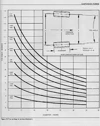 Inches To Degrees Chart Alignment Toe In Degrees Not Inches Evolutionm