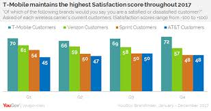 T Mobile Led Rivals On Customer Satisfaction Throughout 2017