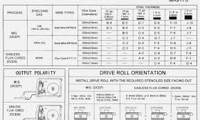 Arc Welding Current Setting Chart 62 Unfolded Amperage Chart For Tig Welding