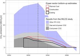 Bottom Up Estimates Of Global Co 2 Emissions Committed From