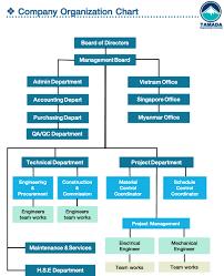 Organization Chart For Engineering Company Company Organization Chart Tamadaco 2018