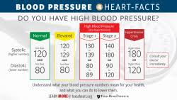 Blood Pressure Measurement Chart High Blood Pressure Hypertension Texas Heart Institute