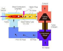 Turbocharger Engine Diagram Turbo Wastegate Diagram