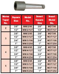 Morse Taper Size Chart Tube Expander Adaptors Tube Installation Tools