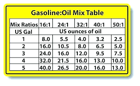 50 1 Oil Mixture Markbunn Info