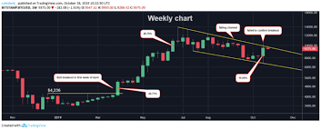 Bitcoins Four Month Bear Trend Intact Even After 16 Price