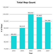 What Is A Pharmaceutical Sales Rep Pharma Marketing Blog Fewer Sales Reps Lead To Higher Costs
