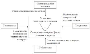 Реферат Методика использования swot анализа при исследовании  Методика использования swot анализа при исследовании систем управления