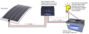 wiring solar panels to caravan wiring diagram show