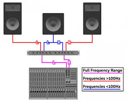 adding a subwoofer to your pa insync sub crossovers diagram