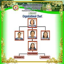 Library Org Chart Library Organizational Chart