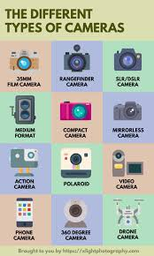 Types Of Photography 13 Types Of Cameras That You Should Know Photography