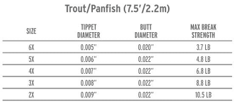 Scientific Anglers Trout Leader 2 Pack
