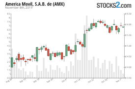 Amx Stock Buy Or Sell America Movil S A B De