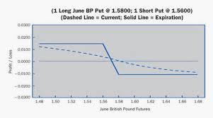Bear Spread Bear Spread Daniels Trading