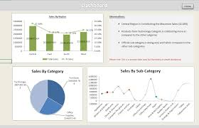 Creating Dashboards In Excel Executive Summary Sample