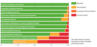 Sophos Comparison Chart Sophos Ranks 1 For Endpoint Protection By Se Labs Sophos News