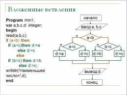 Контрольная работа для класса по теме Алгоритмизация и  hello html 5aa4cb10 jpg