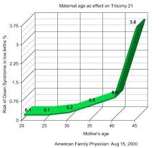 Risk Of Down Syndrome By Age Chart Genetic Testing