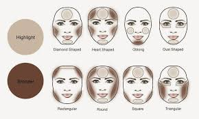 face contouring chart. related face contouring chart u