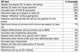 Does Plan B Affect Birth Control Efficiency Berkeley Media Studies Grouppolitics Over Science U S Newspaper