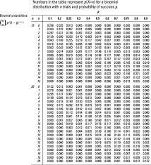 Binomial Chart Figuring Binomial Probabilities Using The Binomial Table