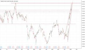 Foxa Stock Price And Chart Nasdaq Foxa Tradingview