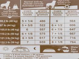 Rottweiler Puppy Diet Chart Rottweiler Puppies Food Chart Goldenacresdogs Com