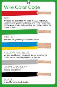 Circuit Number Color Chart Low Voltage Wire Color Code Chart Bedowntowndaytona Com