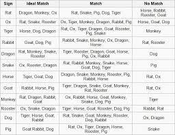 Chinese Animal Compatibility Chart 25 Elegant Chinese Compatibility