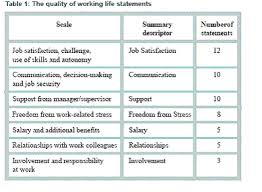 Quality Of Work Example Contented And Committed A Survey Of Quality Of Working Life Amongst