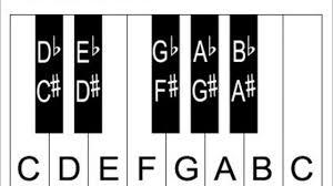 Learn Piano Keys And Notes Piano Keyboard Diagrams