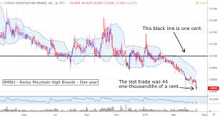 Grcu Stock Chart 4 Marijuana Penny Stocks That Could Double Investorplace