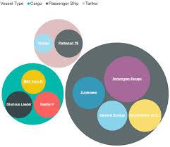 Power Bi Custom Visuals Bubble Chart By Akvelon