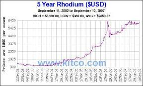 Rhodium Spot Price Chart Buy Palladium 2009
