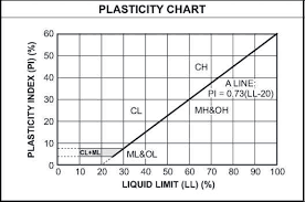 Unified Soil Classification System Plasticity Chart 5 Plasticity Chart According To Unified System Of