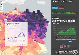 Tncs Charts Visualizing Uber And Lyft Usage In San Francisco More Than