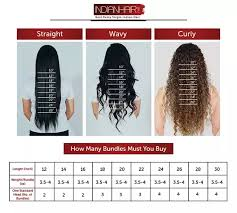 Hair Length Chart Bundles How To Choose A Hair Extension Length Quora