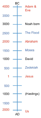 Year Timeline Bible History Making A Timeline The Bible Study