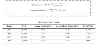 Straight Line Method For Depreciation Depreciation Accountancy Knowledge