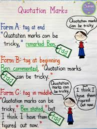 Dialogue Anchor Chart Great Anchor Chart For Quotation Marks Writing Anchor