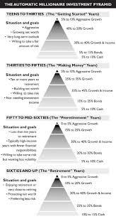 Investment Pyramid Chart