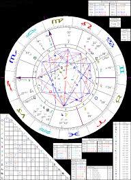 Astrology Of Leonardo Da Vinci With Horoscope Chart Quotes