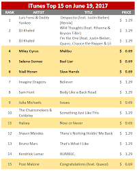 Itunes Malaysia Chart Rumor Mill The 69 Cent Strategy Single Pricing Multiple Uses