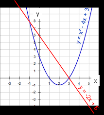 then on the same set of axes we draw the line of y 2x 6 which has a grant of 2 and intercepts the y axis at 0 6 this is a straight line