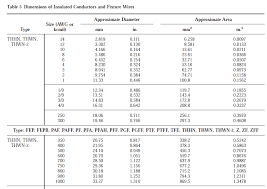 Conduit Mandrel Size Chart Electrical Conduit Electrical Conduit Pipe Size Chart